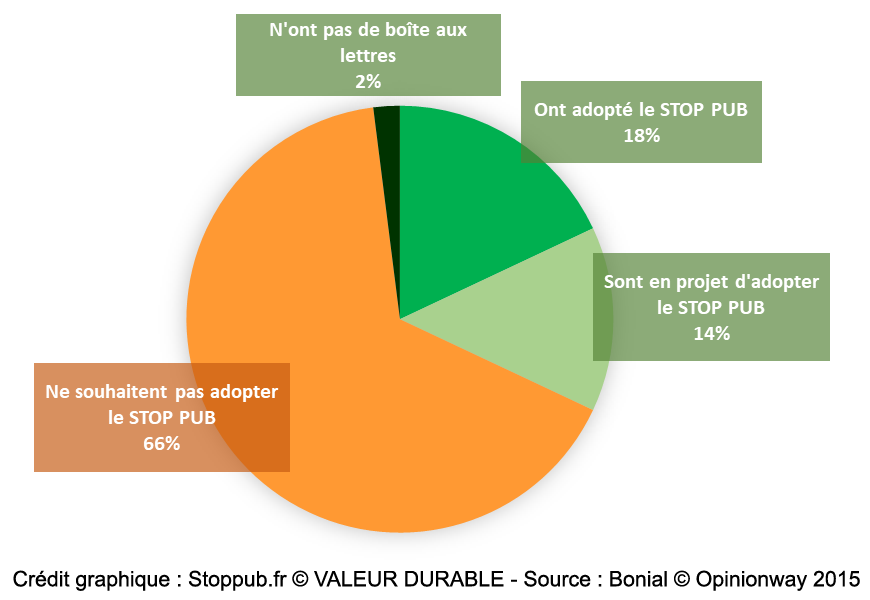 sondage STOP PUB